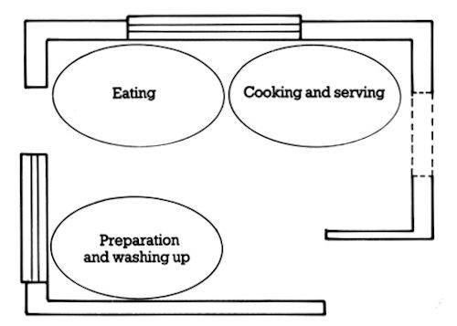 Kitchen Layout stage 2