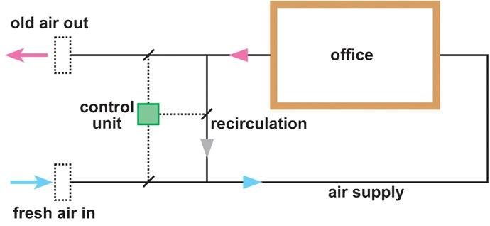 Office fresh air circulation